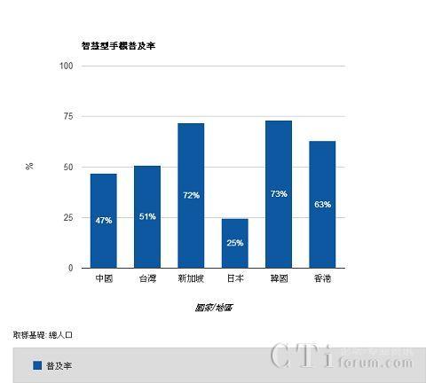 Google:台湾智能手机普及率达51%
