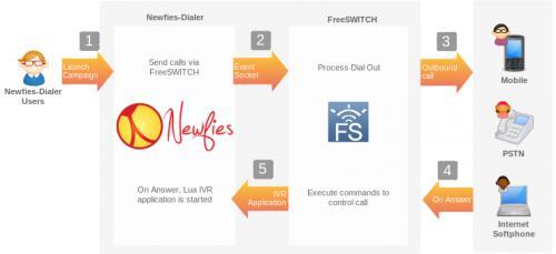 利用开源的FreeSWITCH软交换打造外呼神器