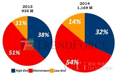 TrendForce: 成本85美元,红米席卷大中华市场