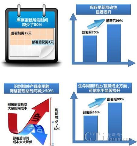 思科为玖玺公司成功部署智能网络服务