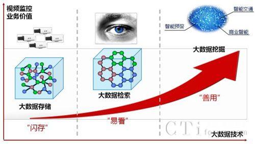 华为:大数据技术引领视频监控发展