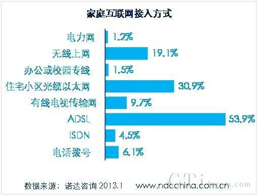 诺达咨询:家庭宽带10M占数字家庭用户30%