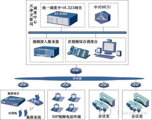 融天科技视频会议系统助天津交管局提高工作效率
