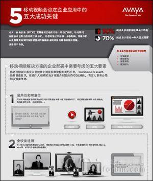移动视频会议在企业应用中的五大成功关键