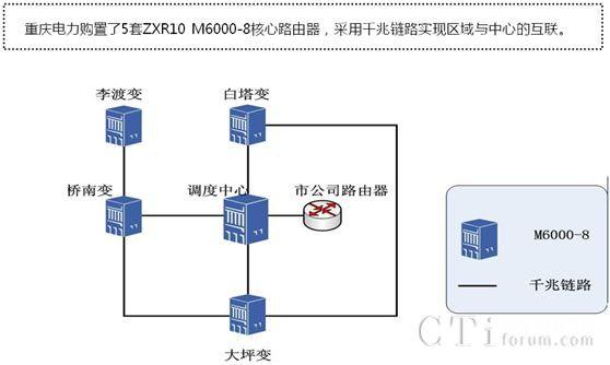 重庆涪陵电力部署中兴综合业务数据网