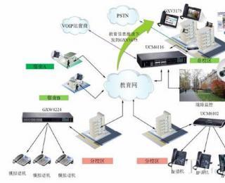潮流网络教育行业VoIP通信解决方案