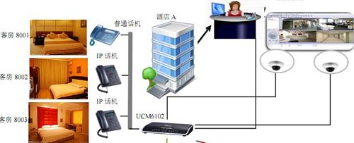 潮流网络酒店行业VoIP通信解决方案