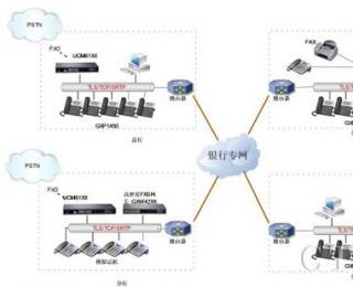潮流网络银行行业VoIP通信解决方案