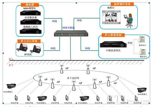 捷思锐WIFI技术助推煤炭行业信息化建设