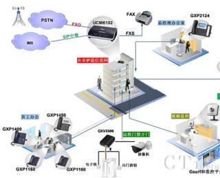 潮流网络UCM6100系列中小型企业通信解决方案