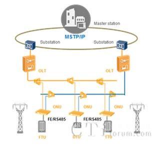 通过串口或 ge/fe 自适应电口采集电力终端(ftu,dtu,ttu)的信息,完成