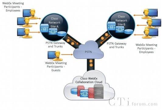 思科Webex云端会议平台提供社群化视讯协作沟通服务