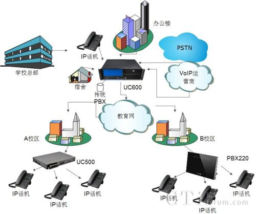 Speedytel教育行业语音通信解决方案