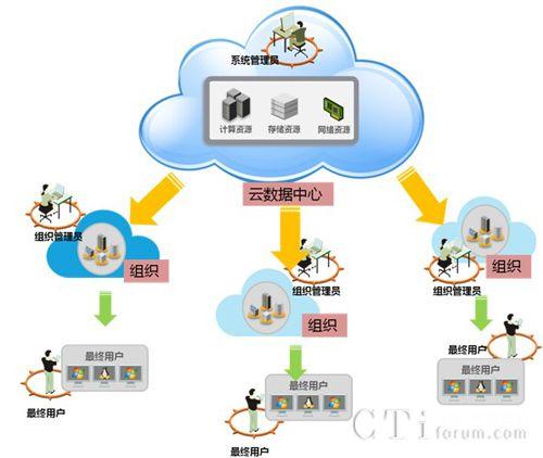 H3C IaaS私有云解决方案