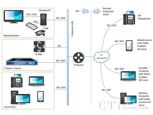 Sangoma推出Vega视频多点控制单元解决方案