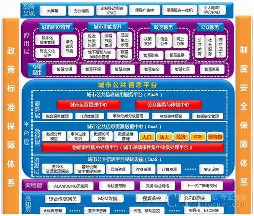 大唐电信携I²C²E²S²优势 助力中国智慧城市发展