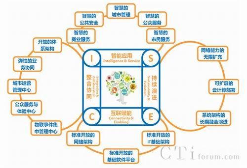 化项目实施操作模式,但整体上又将多个系统有效对接,实现智慧的呈现.