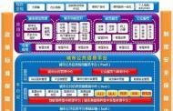 大唐电信携I2C2E2S2优势 助力中国智慧城市发展
