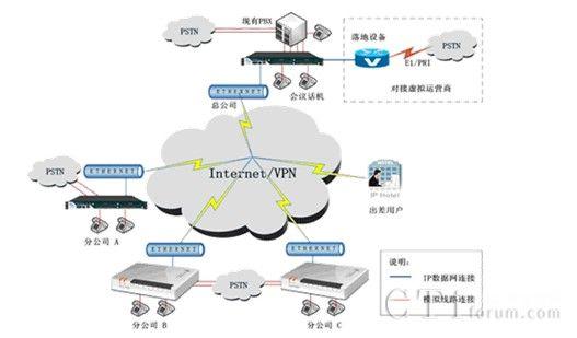 云翌通信企业多分部IPPBX系统应用方案案例