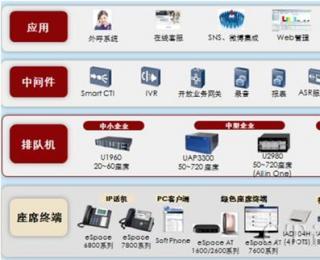 华为联络中心持续创新 全球化应用加速