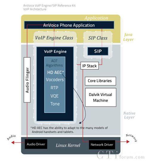 ADT为TI Sitara ARM处理器发布VoIP开发套件