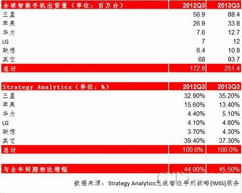 2013Q3全球智能机出货量2.51亿台 三星华为出众