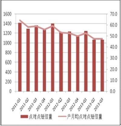 统计显示运营商短信危机四伏增长靠企业短信
