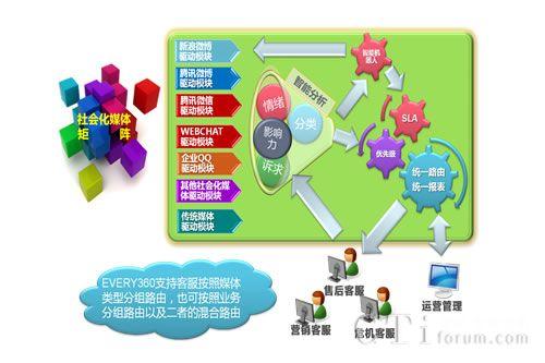 图:每客360系统架构图