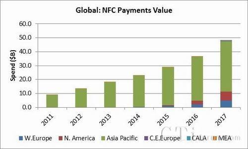 NFC驱动2017年商店内移动支付达480亿美元