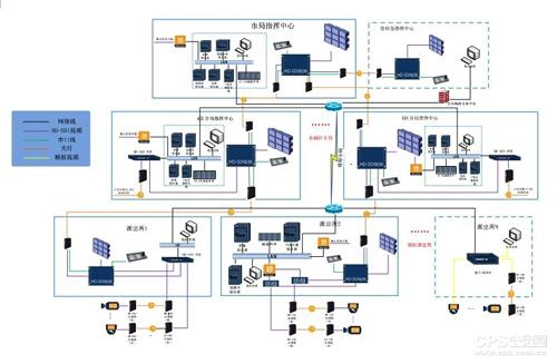 公安高清联网视频监控系统建设构思