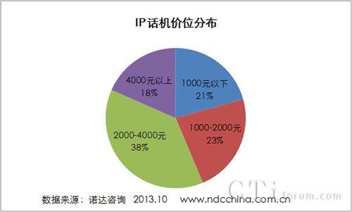IP话机价位分布