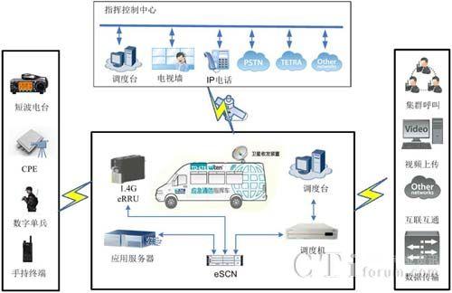 震有科技中标山东电力公司应急指挥中心建设系统