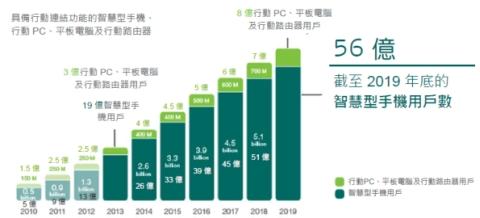 2019年智能手机用户达56亿,流量增10倍