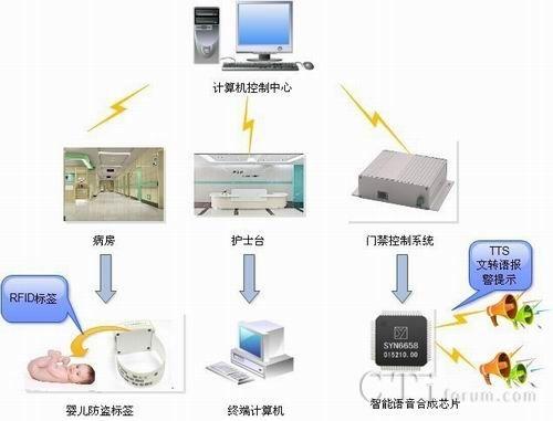 语音合成与RFID的婴儿安全报警系统