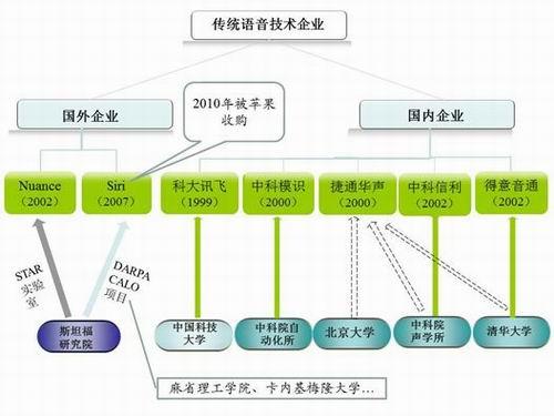 中国智能语音市场竞争格局分析
