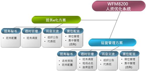 WFM8200人资优化系统