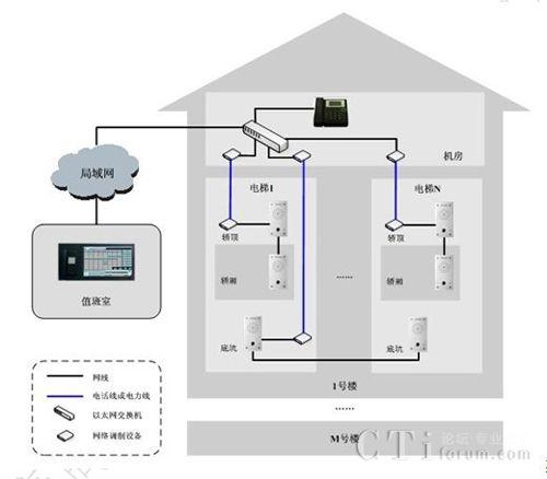 大唐高鸿ip电梯对讲系统解决方案