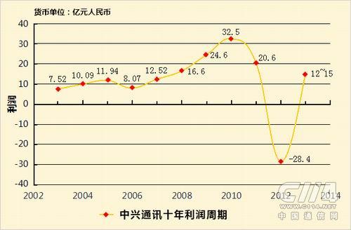 十年轮回:中兴国际化路上的利润爬坡
