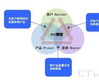 融合与协同 互联网环境下的客户服务新要求