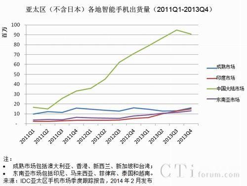 IDC :2013Q4中国智能手机市场首现下滑