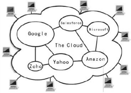 云拓扑结构图