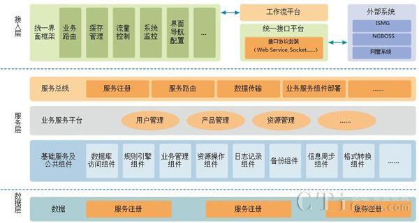 细数云联络中心解决方案四个应用场景