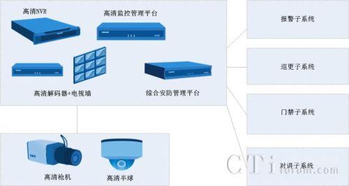 梅园新村纪念馆高清智能安防管理系统在前端环节主