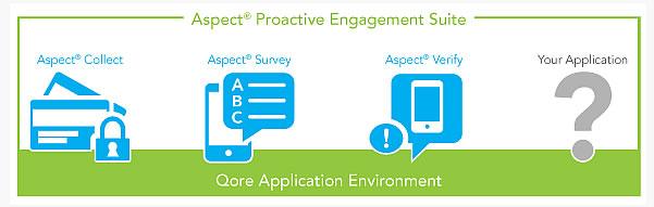 Aspect Proactive Engagement Suite