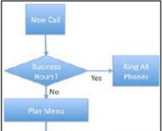 《FreeSWITCH 1.2》:高级拨号规则概念