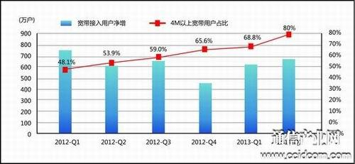 Q1通信收入增幅首低GDP 通信转型步入深水区
