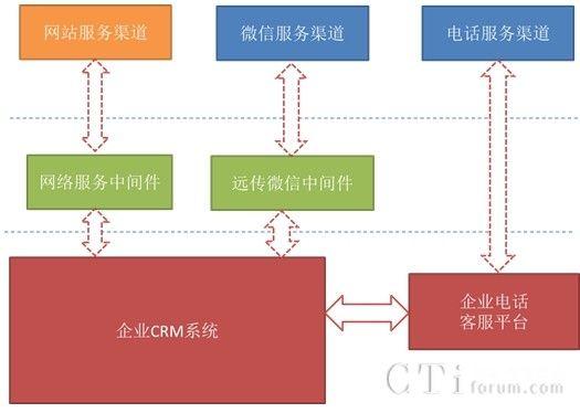 远传技术的客服平台解决方案包括自主开发的中间服务层,对接微信ap