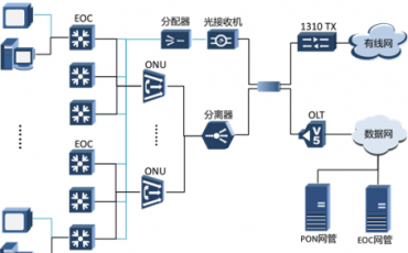 EoC测试方案助推广电网双向改造