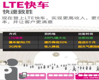 图解4G系列之二:LTE,快速致胜