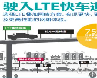 图解4G系列之四:LTE,驶入快车道